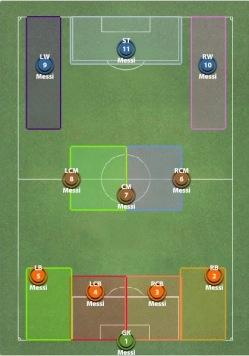 Lionel Messi tiimi mänguplaan.