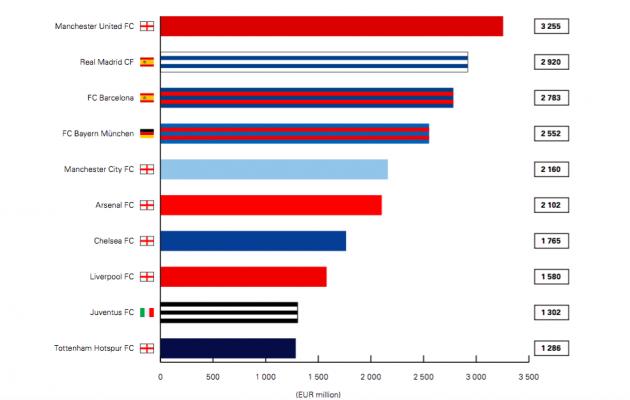 Finantsarvestuse edetabelis troonis möödunud aastal Manchester United, välja on toodud esikümme.