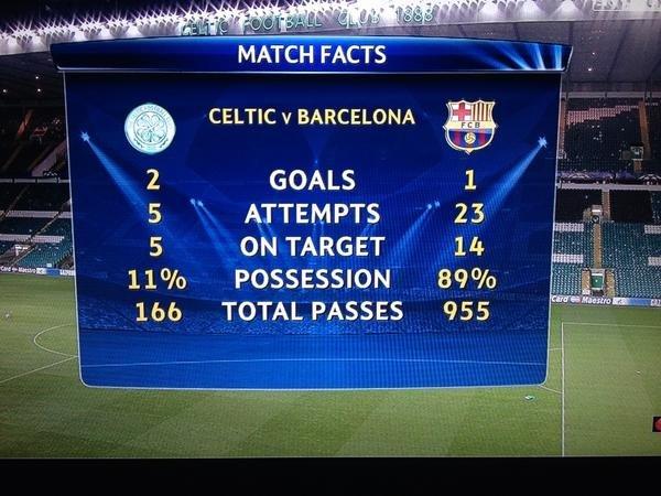 2012. aasta 7. novembri Meistrite liiga kohtumise Glasgow Celtic - FC Barcelona statistika.