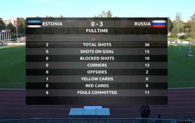 Eesti - Venemaa kohtumise statistika. Foto: Soccernet.ee